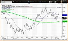 Near Etf Chart The Gold Etf Held Key Level Commodities Near Golden