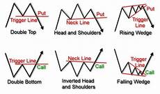 chart analysis patterns trading technical analysis