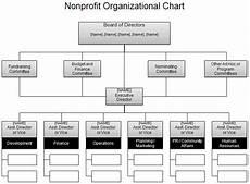Nonprofit Organizational Structure Free Organizational Chart Template Company Organization