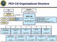 Spawar Organization Chart Pdf Improving Spawar Peo C4i Organizational Alignment To