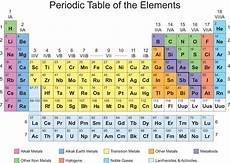 Colored Periodic Table Periodic Table Collins Freedom To Teach