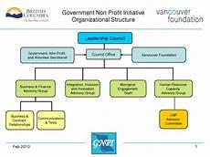 Nonprofit Organizational Structure 21 Free 41 Free Organization Chart Templates Word