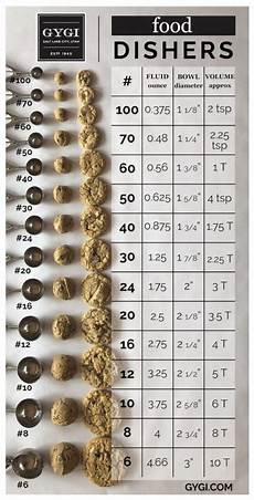 Foodservice Scoop Sizes Chart 50 Uses For Cookie Scoops Chewy Chocolate Chip Cookies