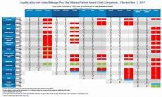 United Mileageplus Benefits Chart Last Call United Airlines Mileageplus Award Chart Changes