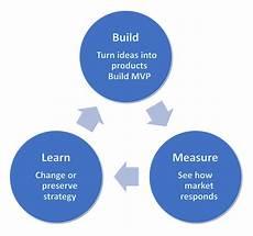 Lean Startup Methodology Hit Conditioning Planning Strategies Part 1