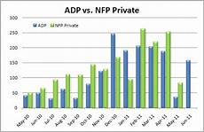 Adp Chart Adp Vs Nfp Chart Forex Trading Ideas Smart Trading