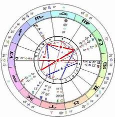 How To Make Your Astrological Chart How To Get Accurate Horoscopes And Birth Charts Precise
