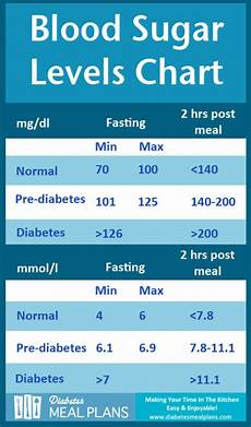 Dangerous Low Blood Sugar Levels Chart 25 Printable Blood Sugar Charts Normal High Low ᐅ