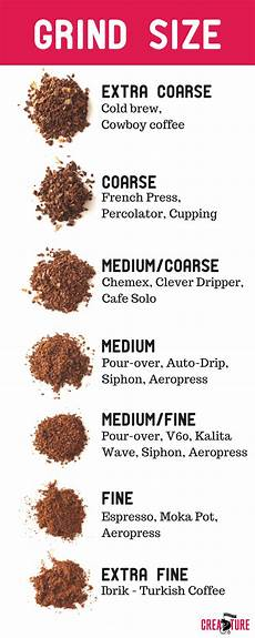 Coffee Grind Size Chart French Press Coffee Grind Level Bruin Blog