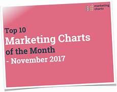 Top Charts November 2014 Top 10 Charts Of The Month November 2017 Marketing Charts
