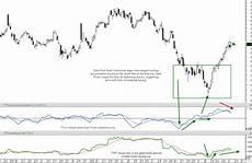 Understanding Stock Charts Official Metastock Blog 031116 Metastock Understanding