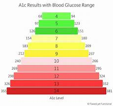 A1c And Glucose Chart Autoimmune Protocol Review For Type 1 Diabetic Flawed