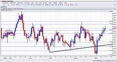 Nz Stock Exchange Chart Nzdusd Daily Forex Chart February 17 21 2014 Technical