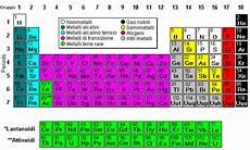 i metalli nella tavola periodica tavole periodiche model science software
