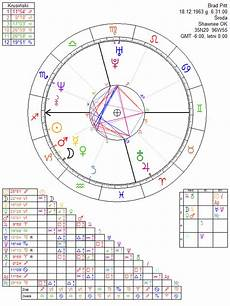 Brad Pitt Birth Chart Brad Pitt Astrology Chart