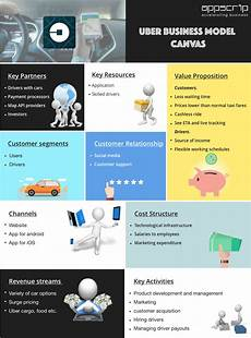 Uber Business Model How Uber Works Uber Business Model Amp Uber Revenue Model