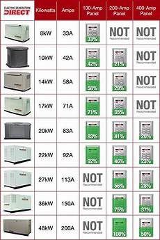 generator ratings chart 17 best images about survival power generation on