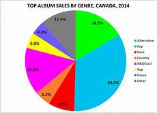 Last Fm Genre Chart Top Album Sales By Genre In Canada 2014 Canadian Music Blog