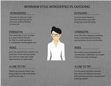 List Of Weaknesses For Interview How To Play To Your Strengths In A Job Interview Tips For