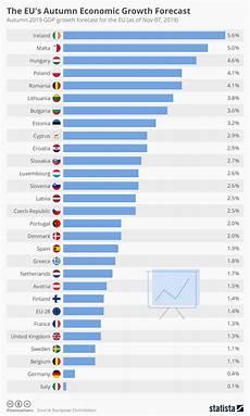 Eu Gdp Chart Chart The Eu S Autumn Economic Growth Forecast Statista