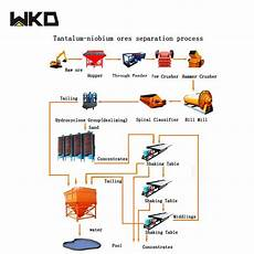 China Coltan Ore Mining Process Flow Chart For