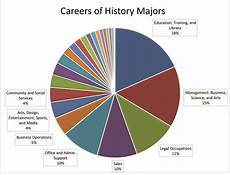 Art Major Careers History Student Resources And Career Paths Oxnard College