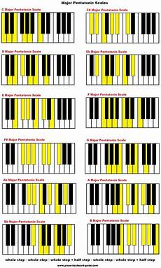 All Piano Scales Chart The Pentatonic Scale Major And Minor