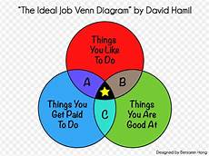 Ideal Jobs What S The Worst Piece Of Career Advice You Re Likely To