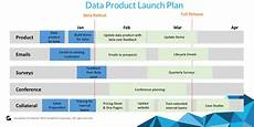 Product Launch Plan How To Develop And Implement A Successful Data Product