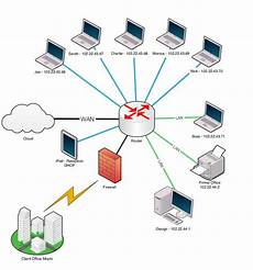 Office Network Ten тouch Network Diagram Ten тouch