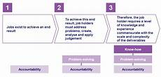 Hay Chart Hay Job Evaluation Methodology An Overview People Centre