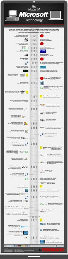Microsoft Windows Timeline The History Of Microsoft Technology Infographic