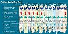 Seafood Chart Seafood In Lake Charles Fresh Local Fish Crustaceans