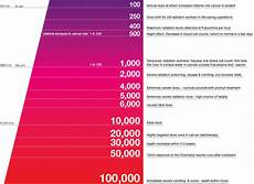 Radiation Health Effects Chart Infographic Of The Day The Best Radiation Chart We Ve