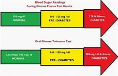 Pre Diabetes Blood Sugar Levels Chart Low Blood Sugar Symptoms Normal Blood Sugar Levels For
