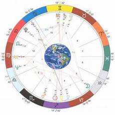 How To Create A Birth Chart Birth Chart Layout Astrology Lesson 3