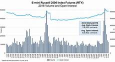 Russell 2000 Emini Futures Chart Cme Group Capture Small Cap Market Performance With E