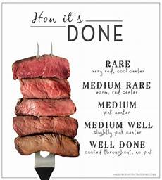 Steak Doneness Chart Our Steak Is Rare Ly Well Done The Cow Docs