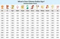 Date Of Birth Zodiac Chart Chinese Zodiac Years Chart Chinese Astrology Chart