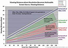 Tv Size Distance Chart Display Size Resolution And Ideal Viewing Distance Rgb