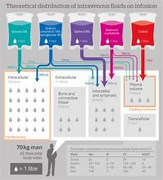 How To Chart Iv Fluids Circulatingthedrain Ever Wondered Where Different Iv