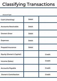 Accounting Debit And Credit Chart Which Account Types Normally Have A Debit Or Credit Balance