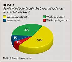 Bipolar Disorder Chart 17 Best Images About Therapy Bipolar Disorder And Related