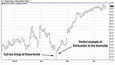 option swing trading swing trading options strategies wealthpress financial