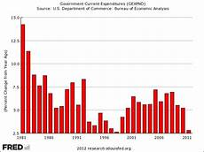 Government Charts And Graphs One More Must See Chart On Government Spending Under Obama