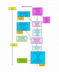 Email Marketing Flow Chart Template Marketing Flow Chart Templates 5 Free Word Pdf Format