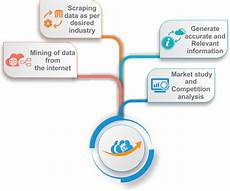 Data Extraction Web Scraping And Data Extractor Software Webdataguru