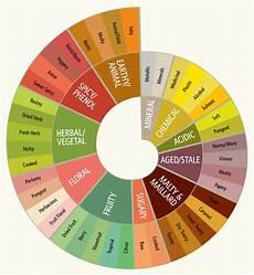 Homebrew Off Flavors Chart Randy Mosher Com Tasting