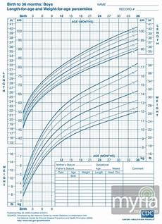 Baby Growth Chart Boy Calculator Baby And Toddler Growth Charts For Boys Myria