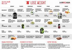 lose weight new year new me meal plan